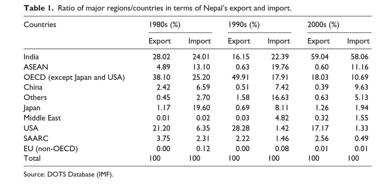 Nepal – Page 2 – Globalization